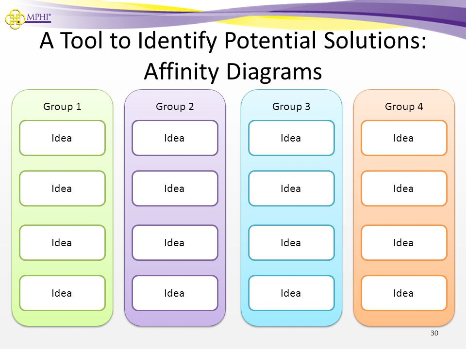 A Tool to Identify Potential Solutions: Affinity Diagrams