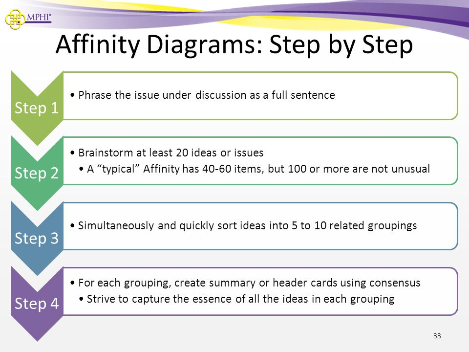 Affinity Diagrams: Step by Step