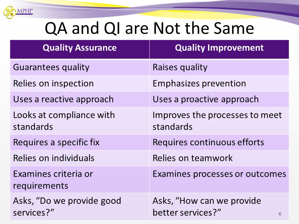 QA and QI are Not the Same