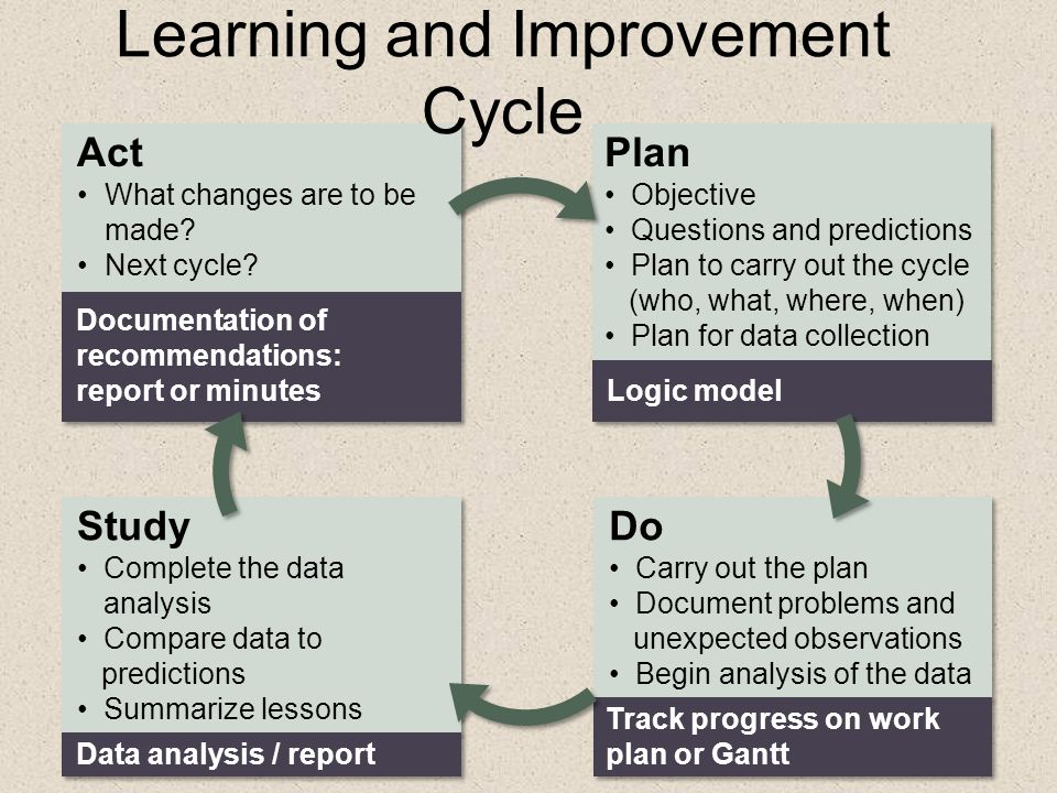 Learning and Improvement Cycle