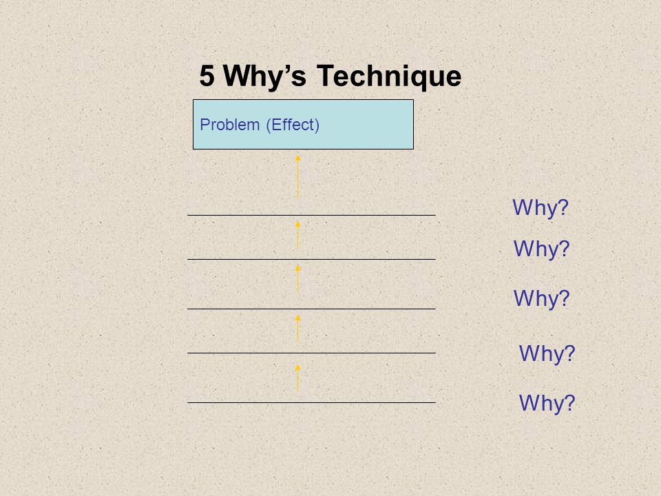5 Why's Technique Problem (Effect) Why Why Why Why Why