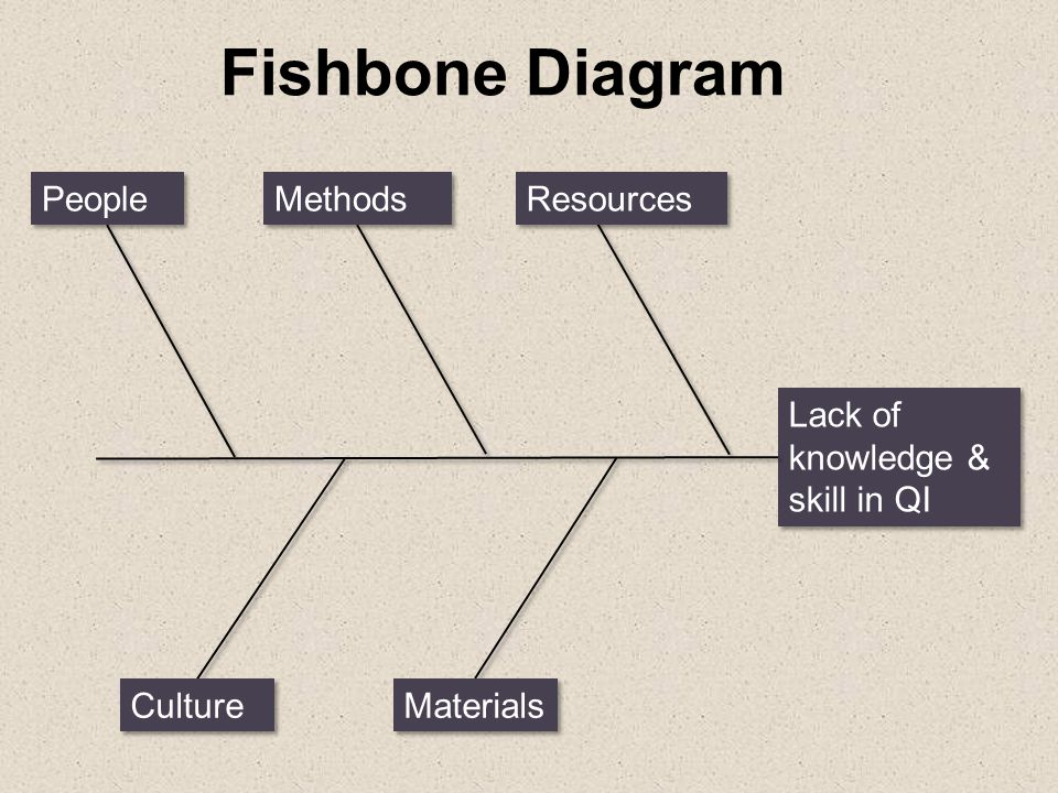 Fishbone Diagram People Methods Resources