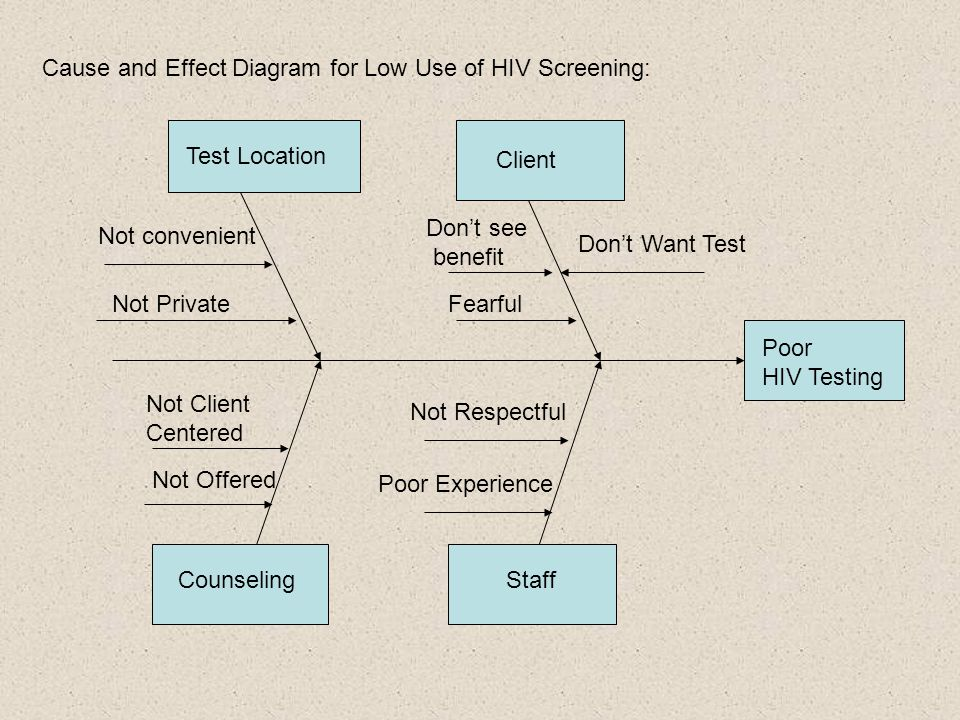 Cause and Effect Diagram for Low Use of HIV Screening: