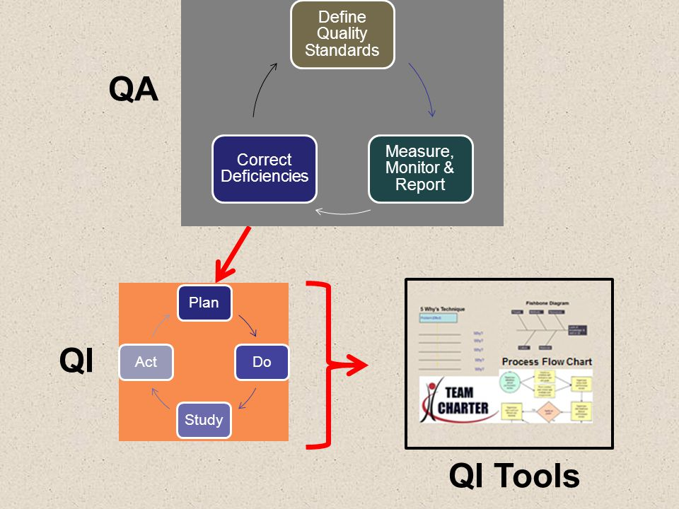 QA QI QI Tools Define Quality Standards Measure, Monitor & Report