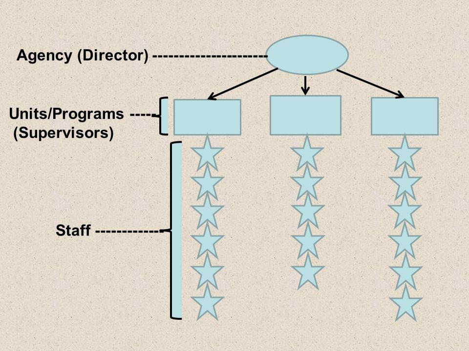 Agency (Director) ----------------------