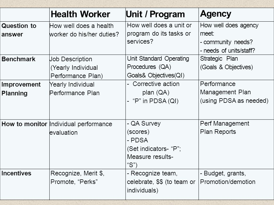 Health Worker Unit / Program Agency Question to answer