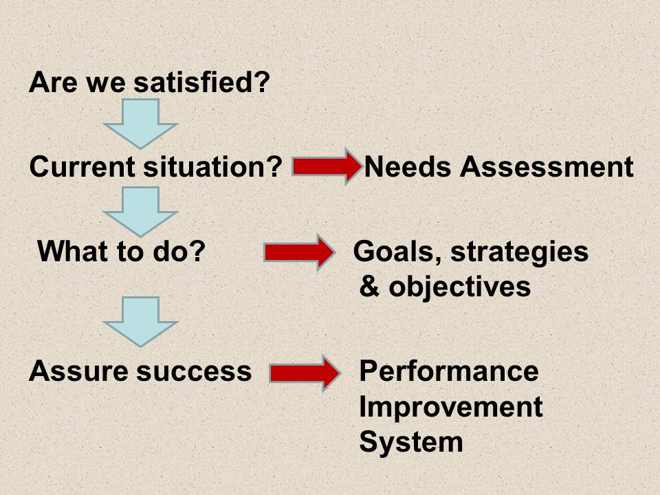 Are we satisfied Current situation Needs Assessment. What to do Goals, strategies & objectives.