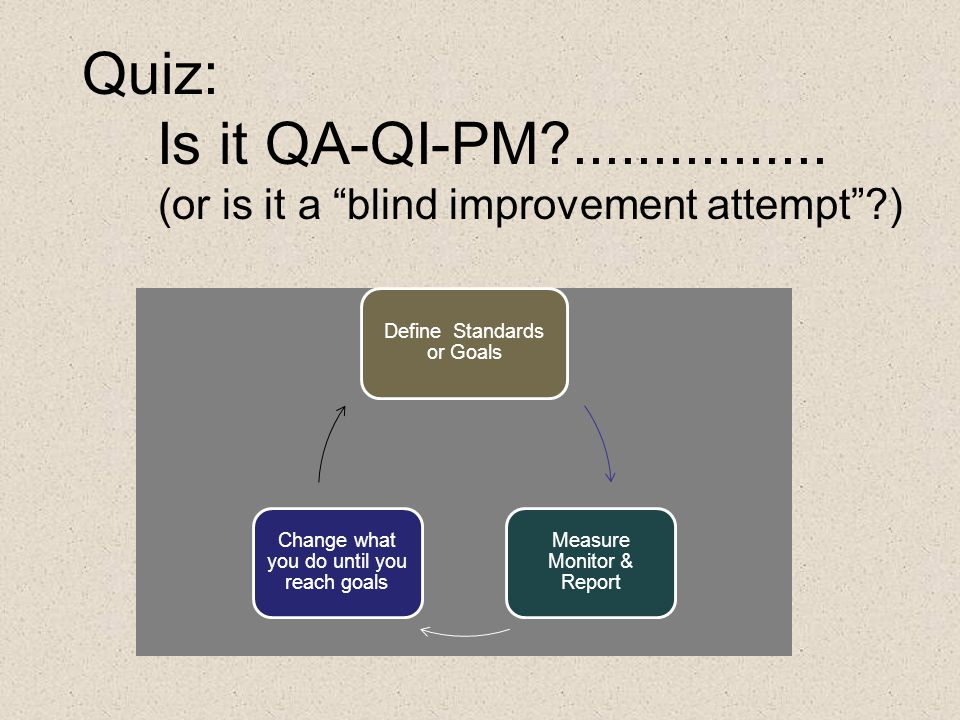 Quiz: Is it QA-QI-PM ................ (or is it a blind improvement attempt ) Define Standards or Goals.