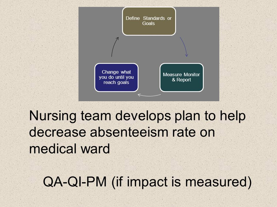 QA-QI-PM (if impact is measured)