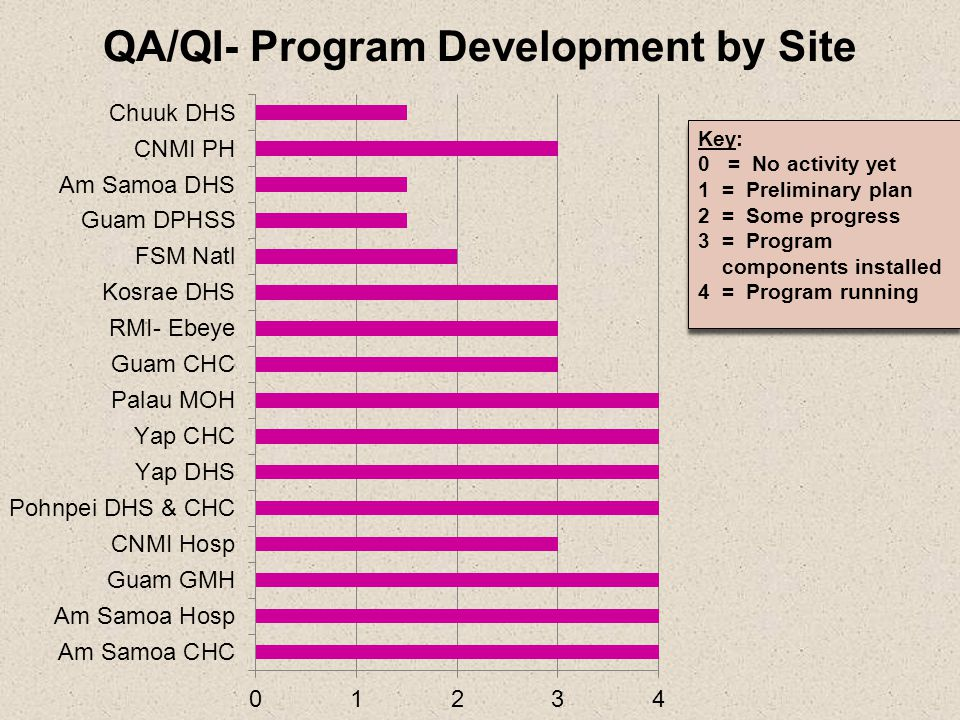 QA/QI- Program Development by Site