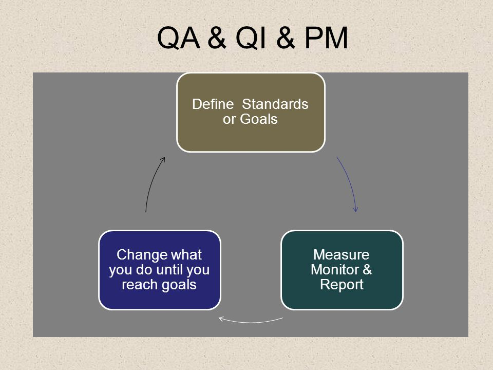 QA & QI & PM Define Standards or Goals Measure Monitor & Report