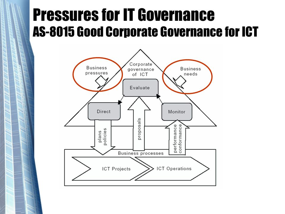 Pressures for IT Governance AS-8015 Good Corporate Governance for ICT