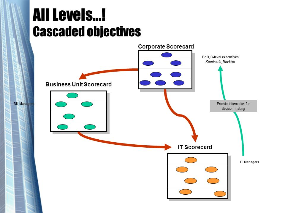 All Levels…! Cascaded objectives