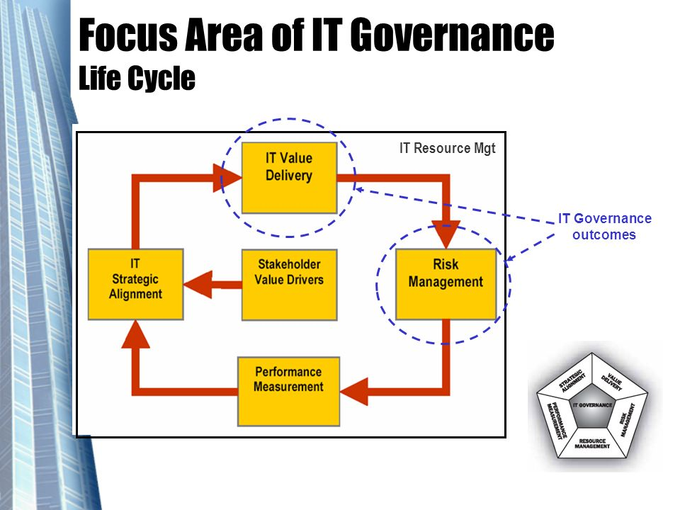 Focus Area of IT Governance Life Cycle