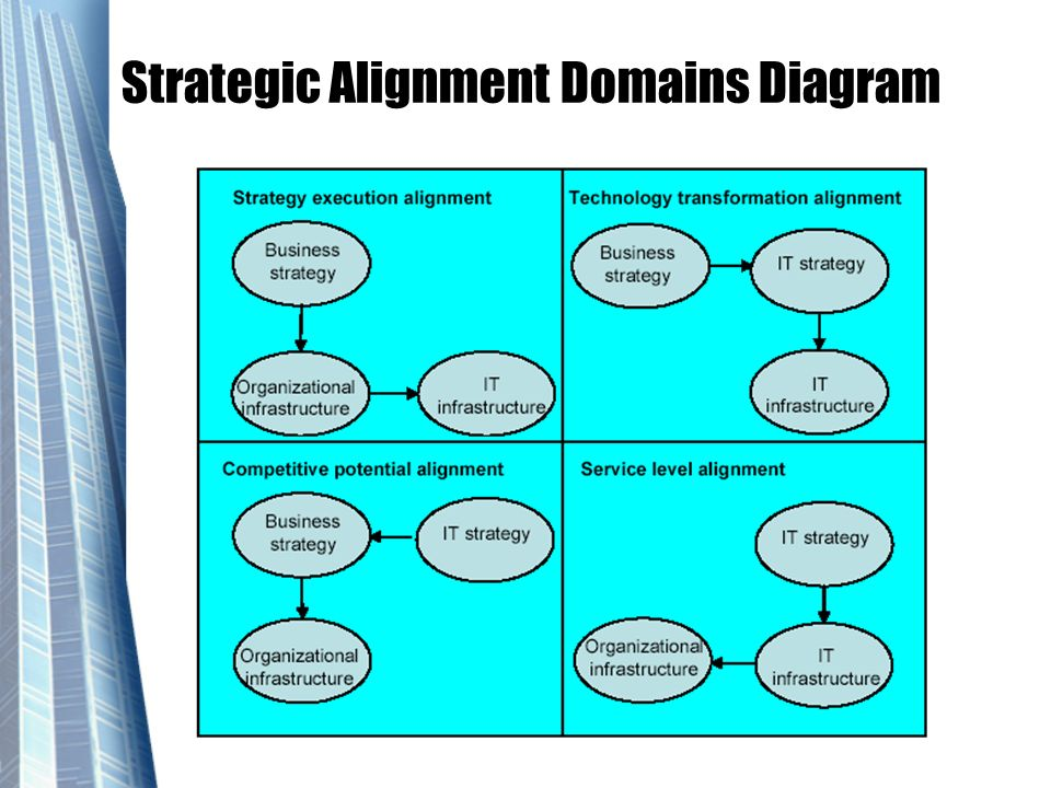Strategic Alignment Domains Diagram