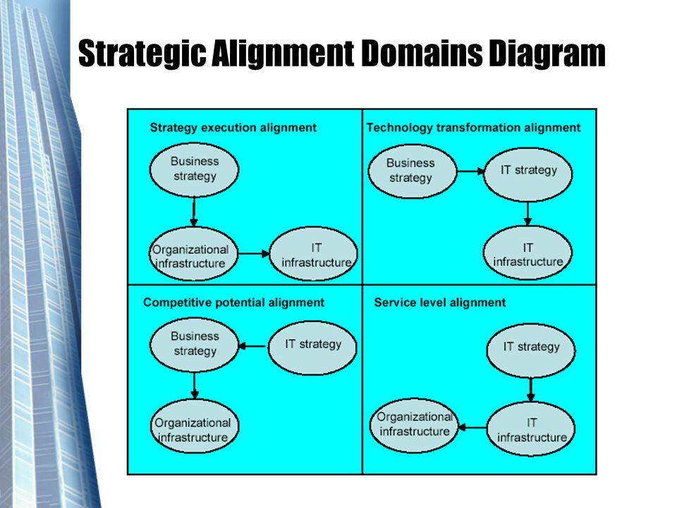 Strategic Alignment Domains Diagram