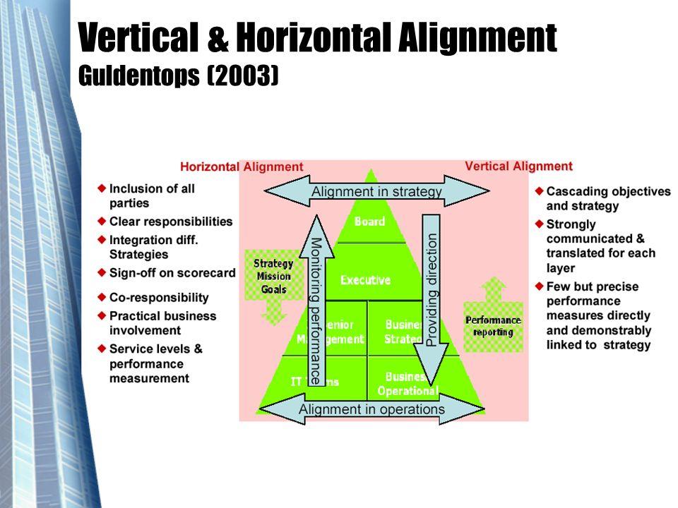 Vertical & Horizontal Alignment Guldentops (2003)