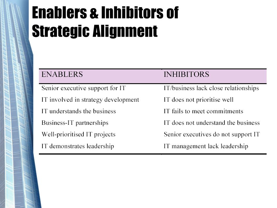 Enablers & Inhibitors of Strategic Alignment