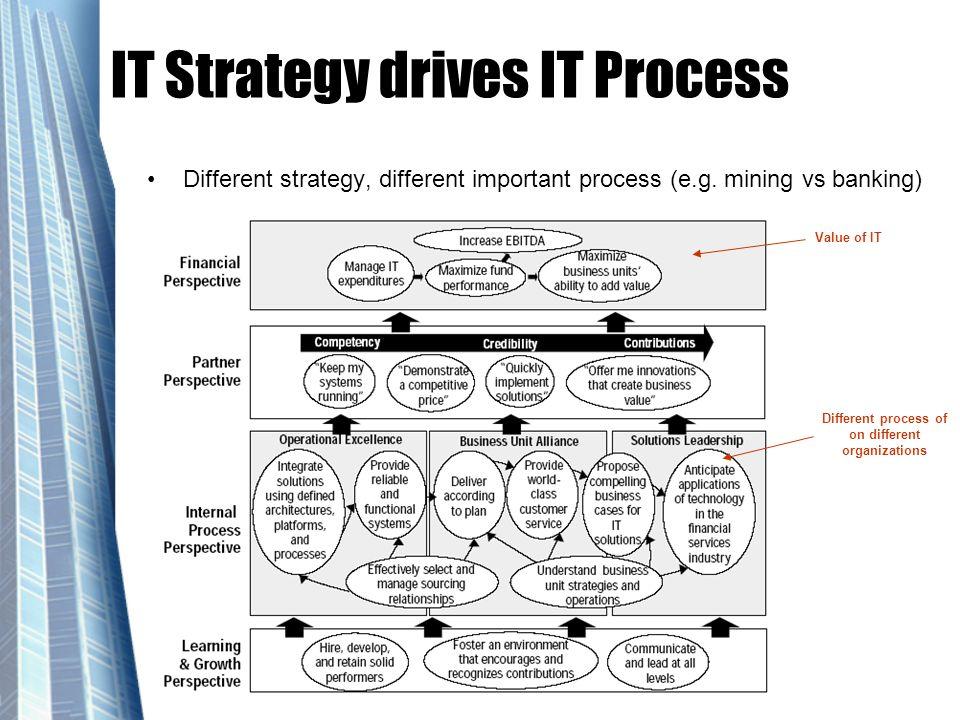 IT Strategy drives IT Process