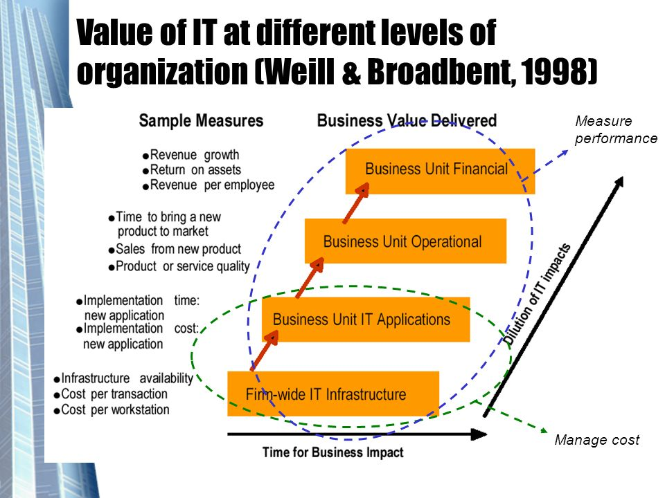 Value of IT at different levels of organization (Weill & Broadbent, 1998)