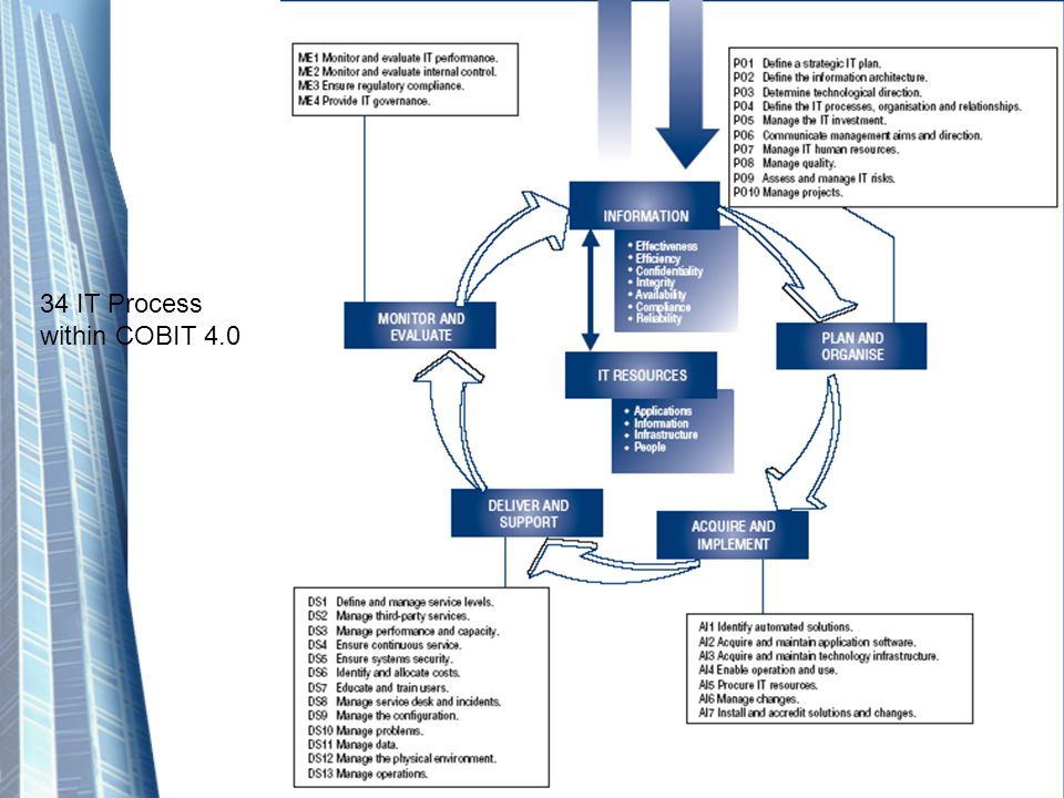 34 IT Process within COBIT 4.0
