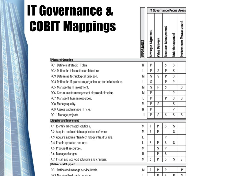IT Governance & COBIT Mappings