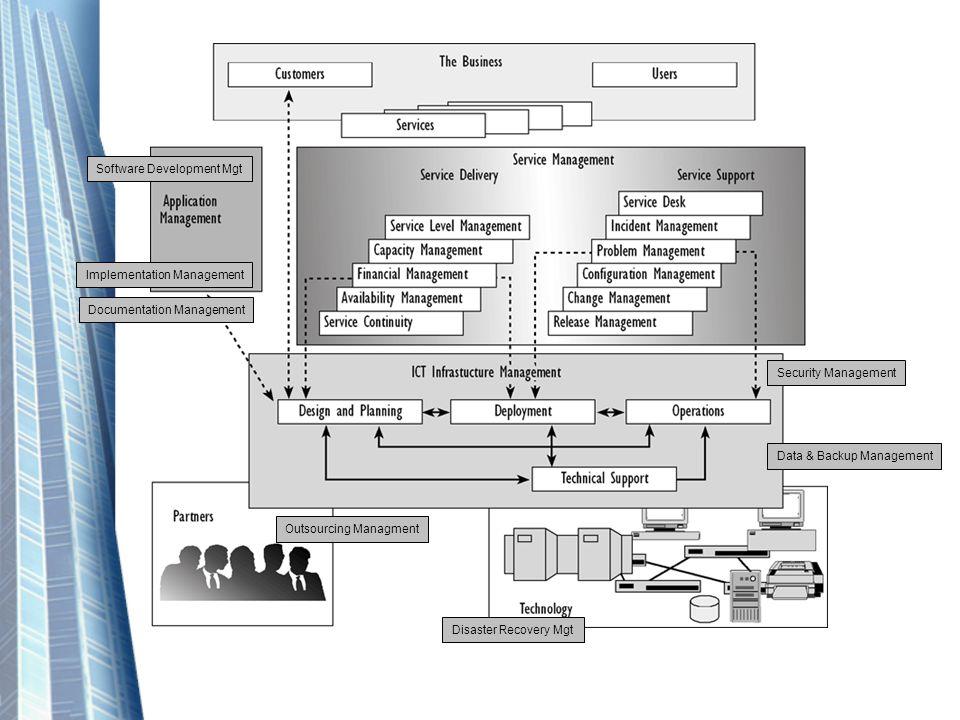 Software Development Mgt