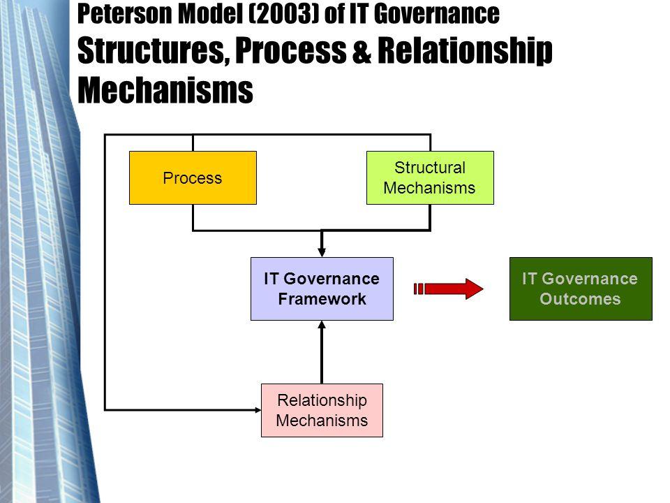 IT Governance Framework IT Governance Outcomes