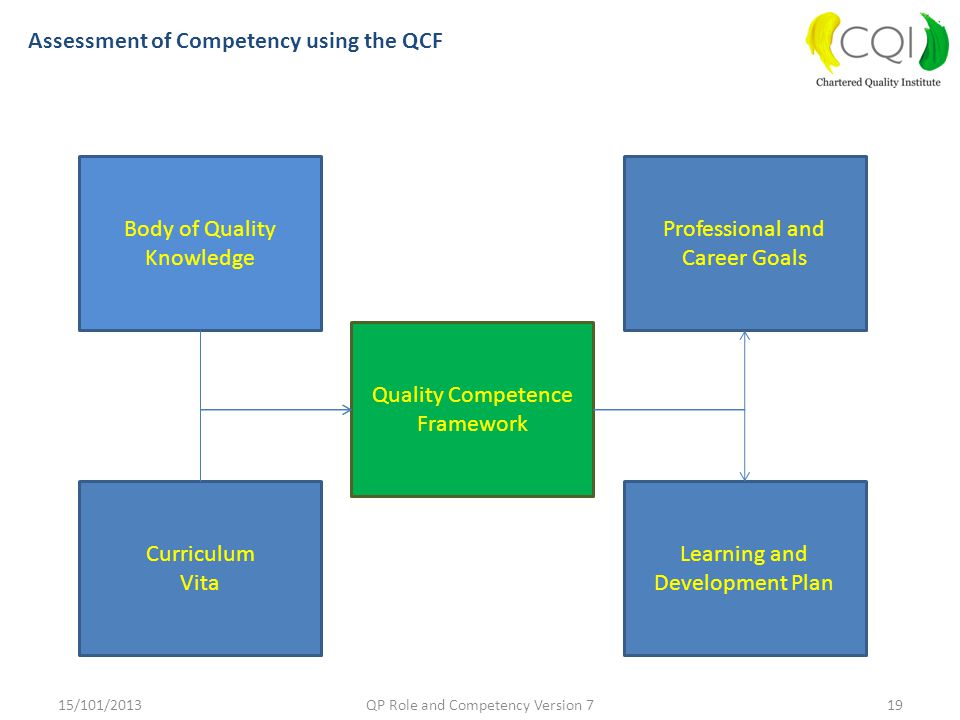 Assessment of Competency using the QCF