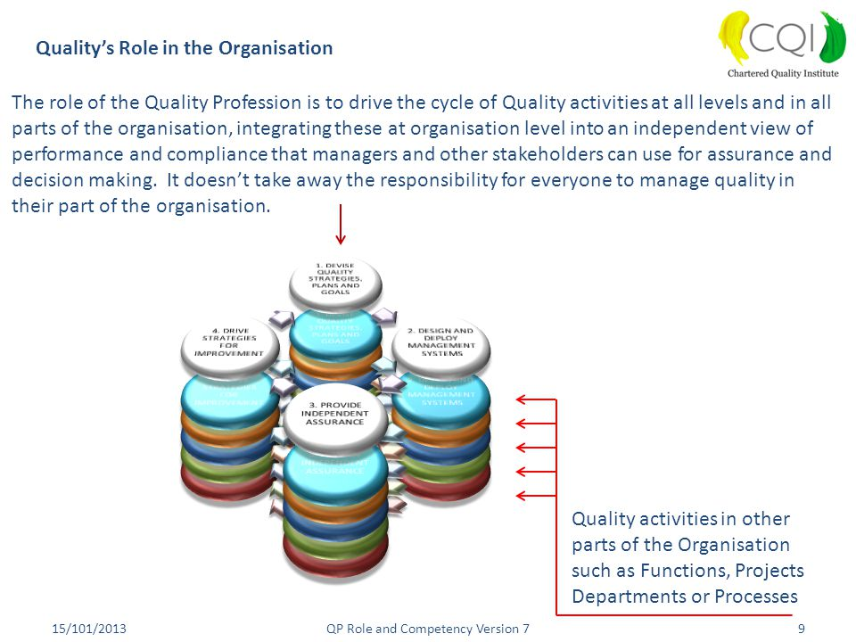 Quality's Role in the Organisation
