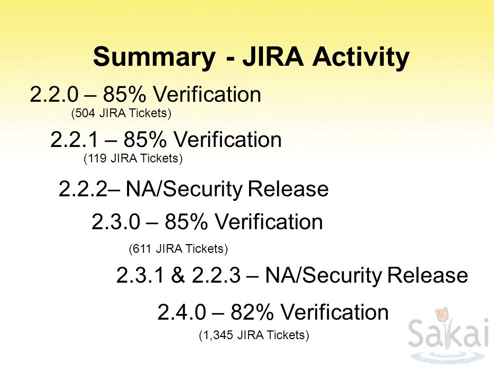 Summary - JIRA Activity