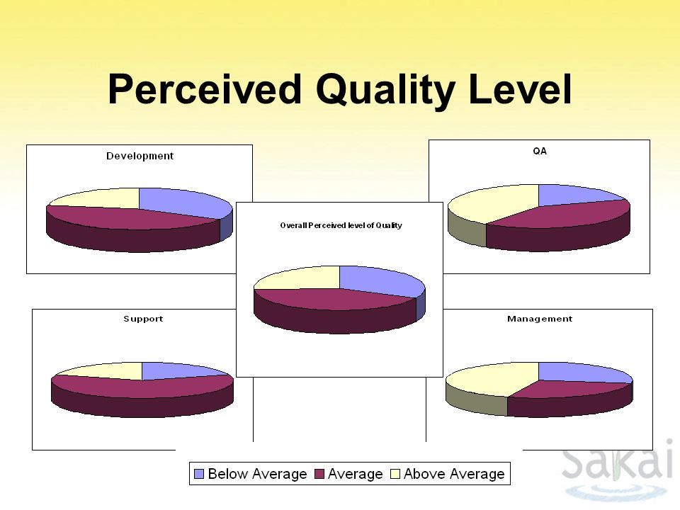 Perceived Quality Level