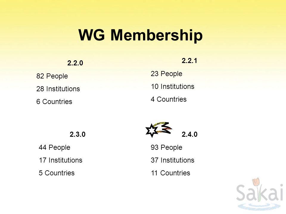 WG Membership 2.2.1 23 People 10 Institutions 4 Countries 2.2.0