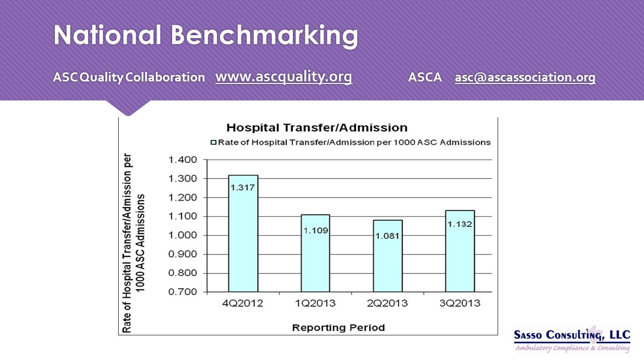 National Benchmarking ASC Quality Collaboration www. ascquality