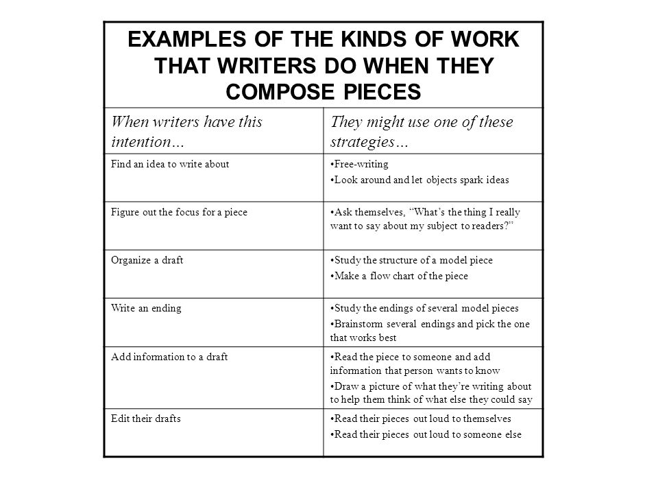 EXAMPLES OF THE KINDS OF WORK THAT WRITERS DO WHEN THEY COMPOSE PIECES