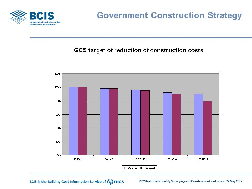Government Construction Strategy