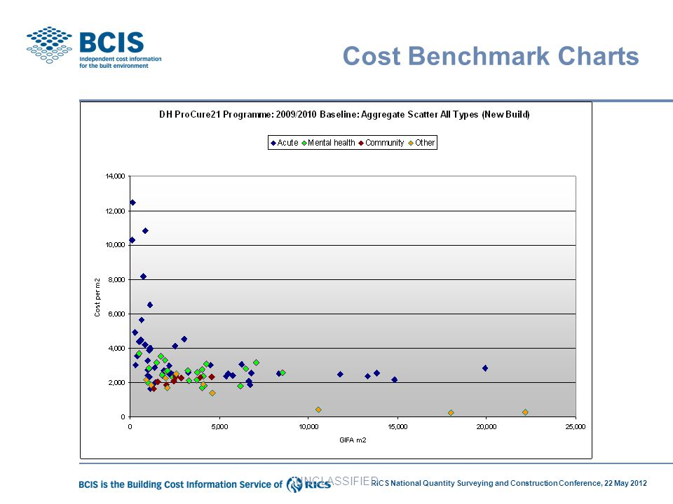 Cost Benchmark Charts UNCLASSIFIED