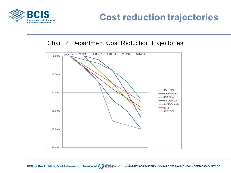 Cost reduction trajectories