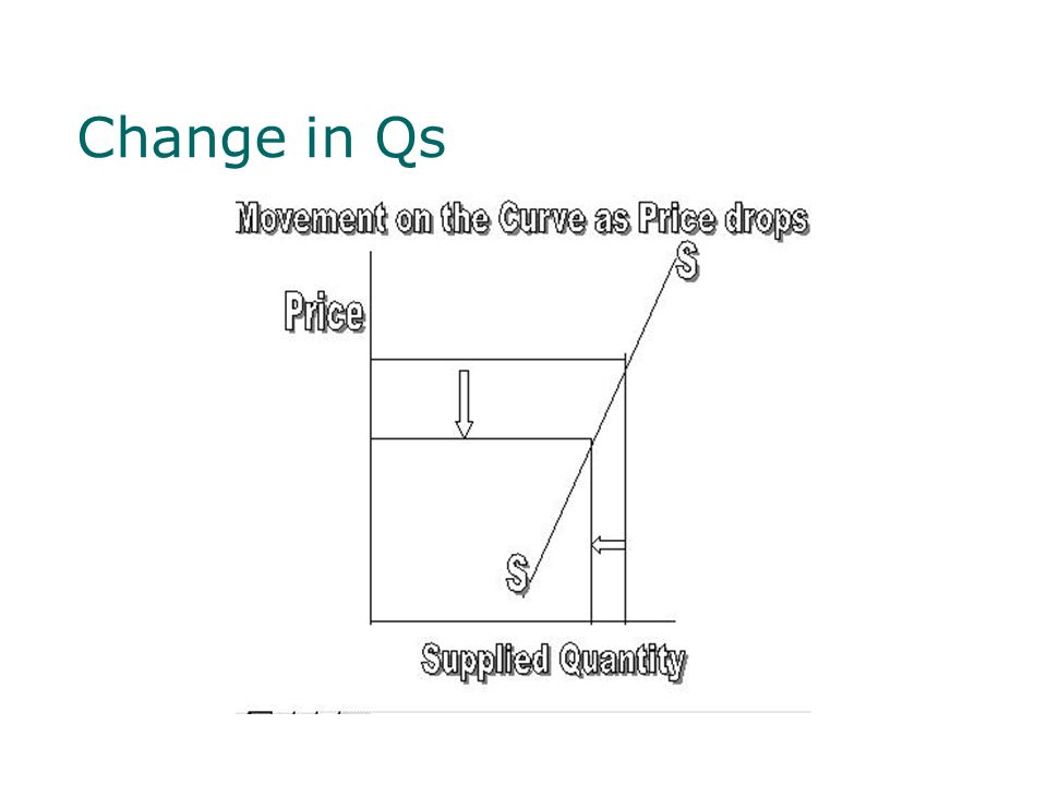 Change in Qs