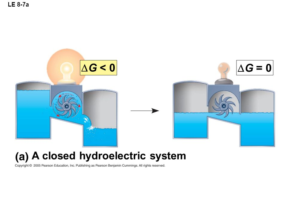 LE 8-7a G < 0 G = 0 A closed hydroelectric system