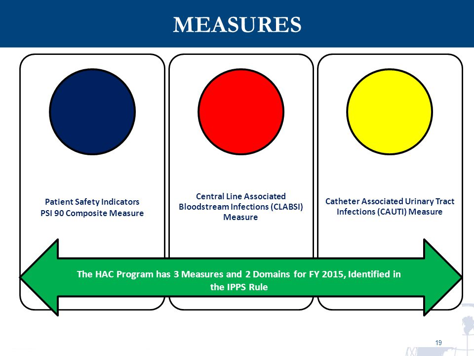 MEASURES Patient Safety Indicators. PSI 90 Composite Measure. Central Line Associated Bloodstream Infections (CLABSI) Measure.