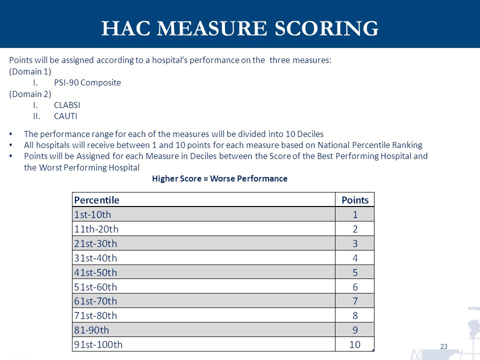 Higher Score = Worse Performance