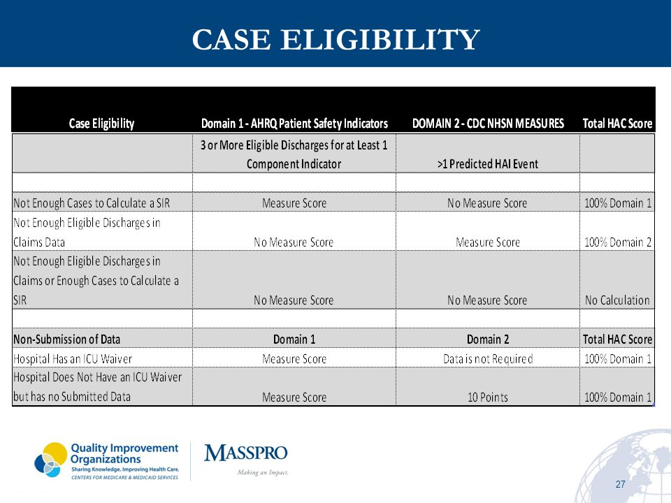 CASE ELIGIBILITY Calculation of the SIR