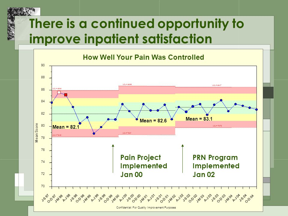 There is a continued opportunity to improve inpatient satisfaction