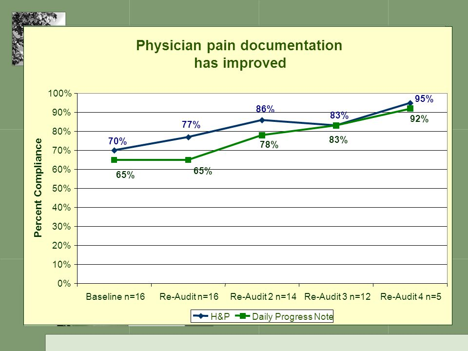 Physician pain documentation has improved
