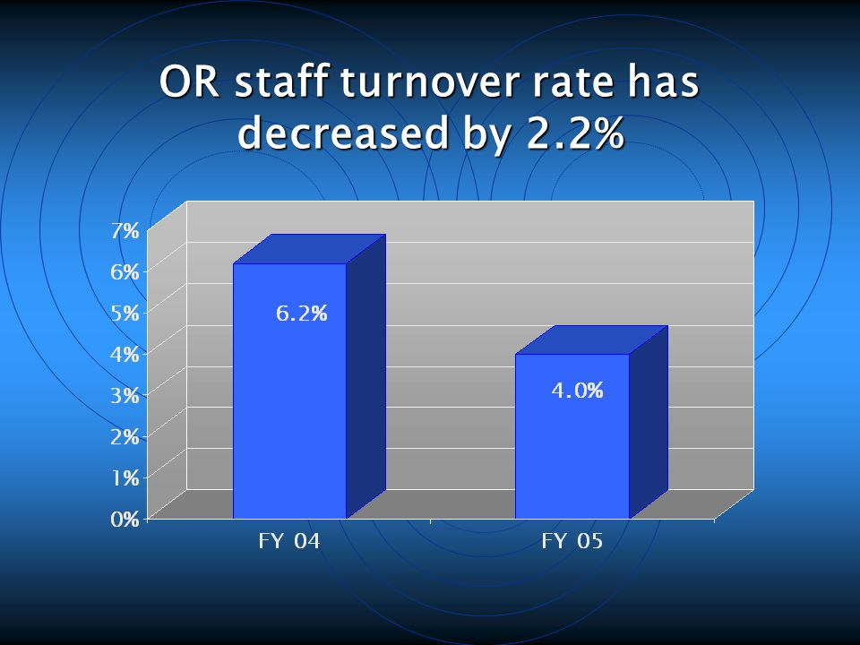 OR staff turnover rate has decreased by 2.2%