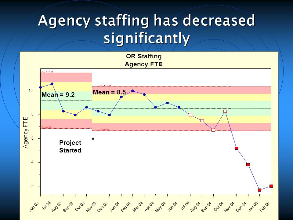 Agency staffing has decreased significantly