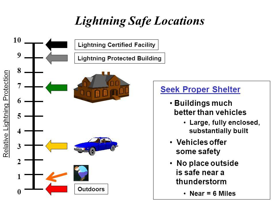 Lightning Safe Locations