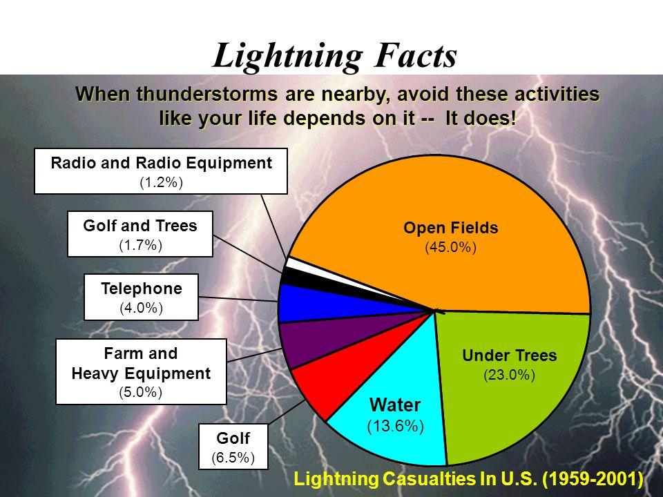 Lightning Casualties In U.S. (1959-2001)