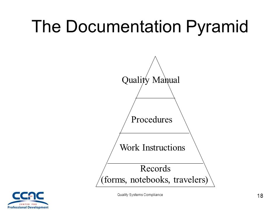 The Documentation Pyramid
